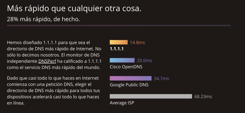Los servidores DNS más rápidos 1.1.1.1 1.0.0.1